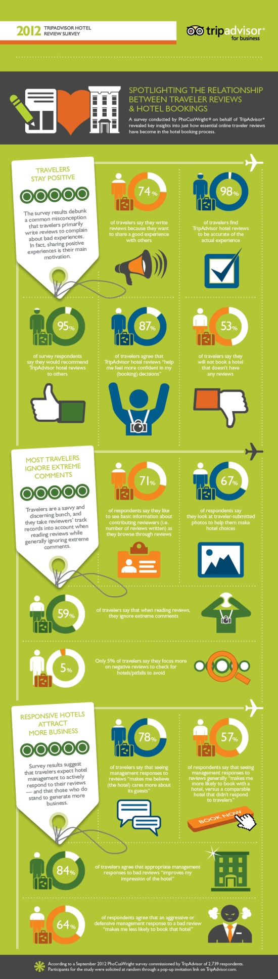 reputazione-online-turistica-infografica