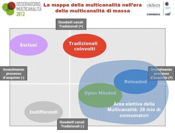 mappa multicanalità osservatorio politecnico milano