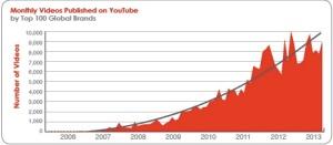Grafico tratto dalla ricerca Pixability Top 100 Brands on YouTube 2013