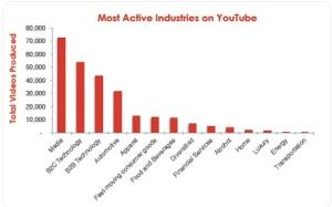 Grafico tratto dalla ricerca Pixability Top 100 Brands on YouTube