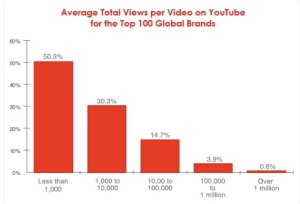 Grafico tratto dalla ricerca Pixability Top 100 Brands on YouTube 2013