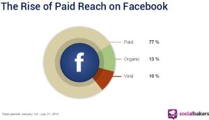 In questa grafica realizzata da SocialBakers, come si ottiene la portata dei post su FB