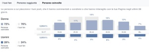 Facebook engagement a target | Liquid il blog di Alessandro Santambrogio| Digital Marketing