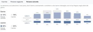Facebook engagement a target | Liquid il blog di Alessandro Santambrogio| Digital Marketing