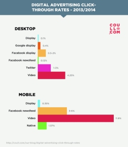 Click Through Rate medi digital advertising | Liquid, il blog di Alessandro Santambrogio | Digital Marketing